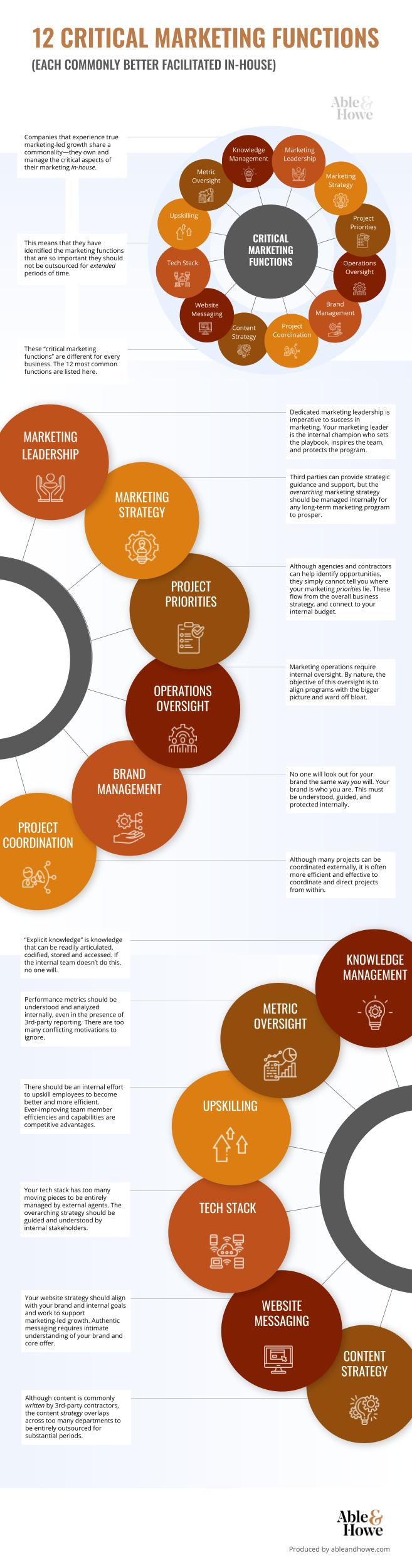 12 Critical Marketing Functions - An Able & Howe Infographic