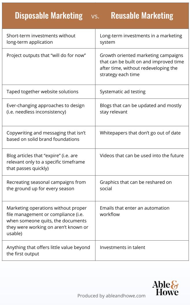 Disposable Vs. Reusable Marketing - Table